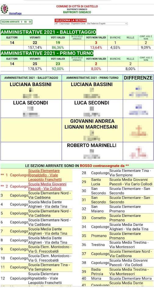 """Luciana Bassini """"domenica sera risultati elettorali a sorpresa, violate tutte le regole"""""""